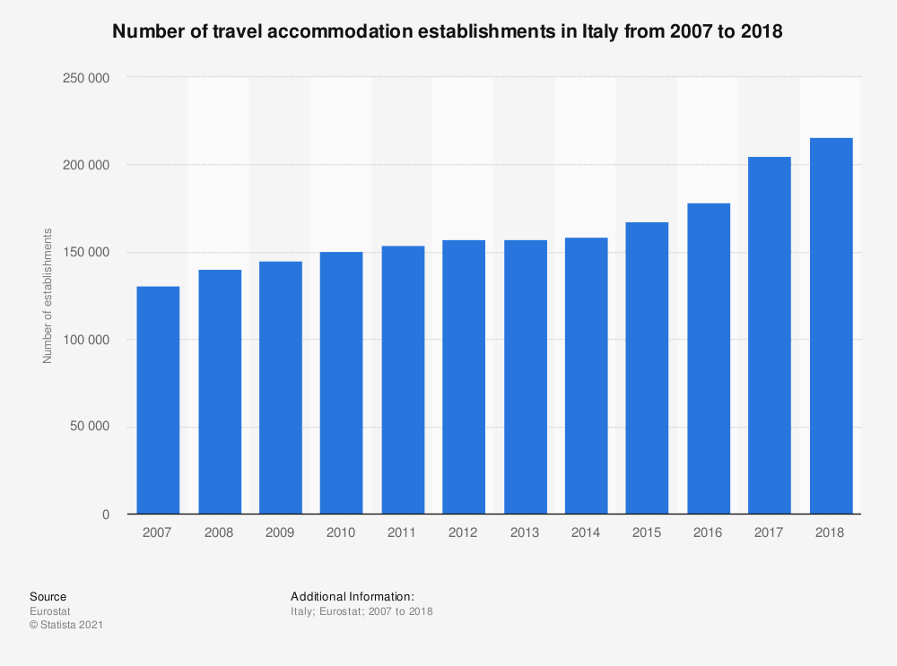 Statistic: Number of travel accommodation establishments in Italy from 2007 to 2018 | Statista