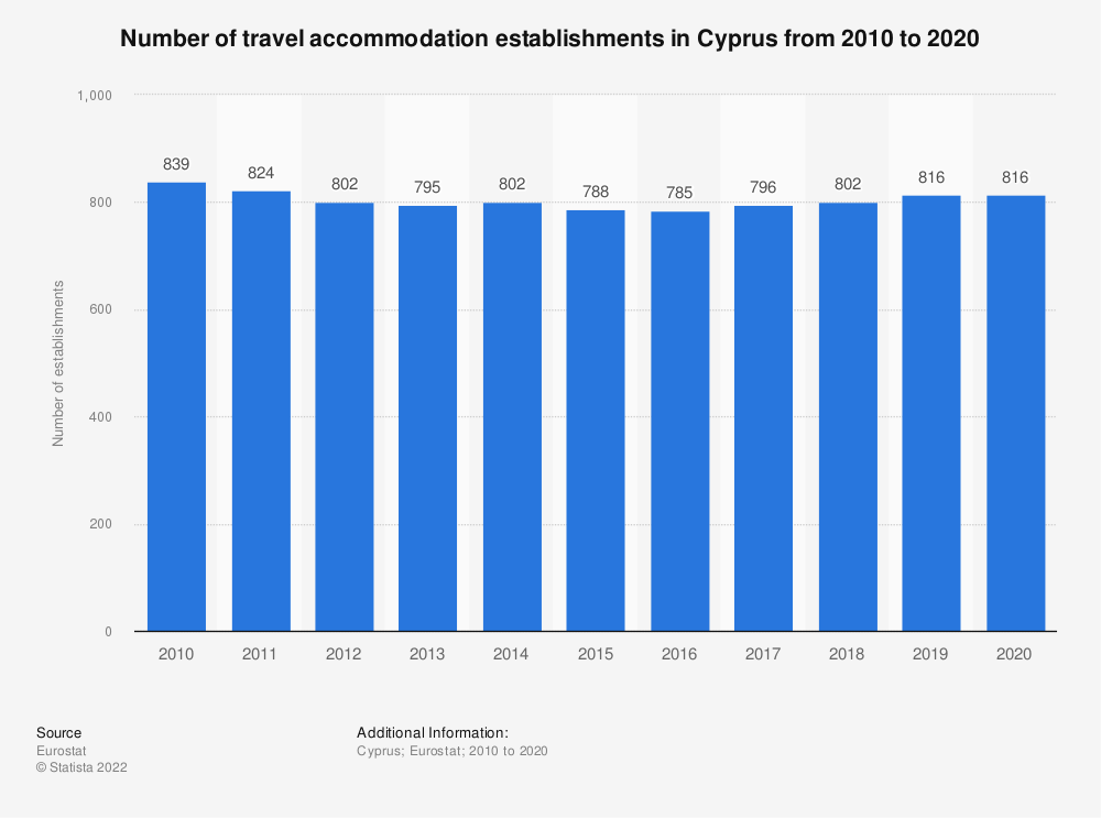 Statistic: Number of travel accommodation establishments in Cyprus from 2007 to 2017 | Statista