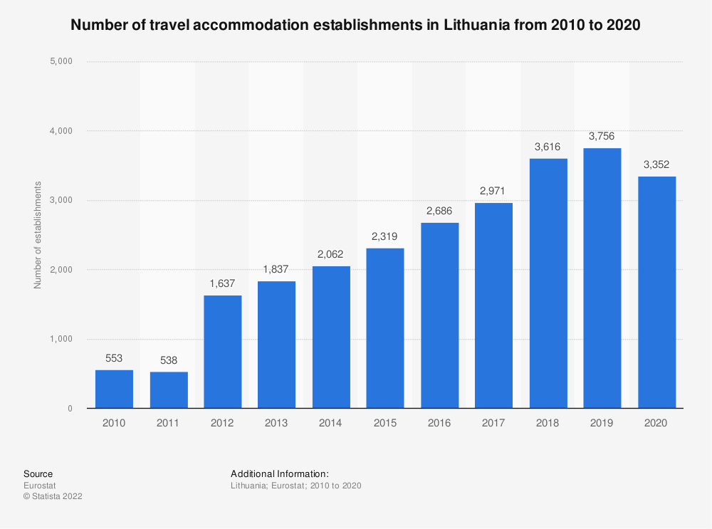 Statistic: Number of travel accommodation establishments in Lithuania from 2007 to 2017 | Statista