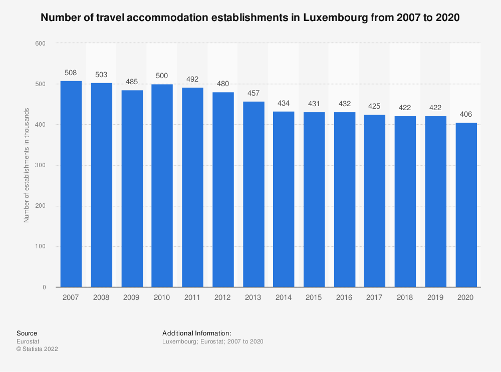 Statistic: Number of travel accommodation establishments in Luxembourg from 2007 to 2017 | Statista