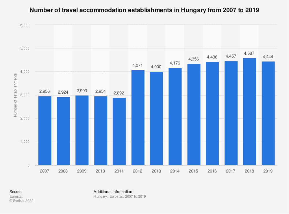 Statistic: Number of travel accommodation establishments in Hungary from 2007 to 2017 | Statista