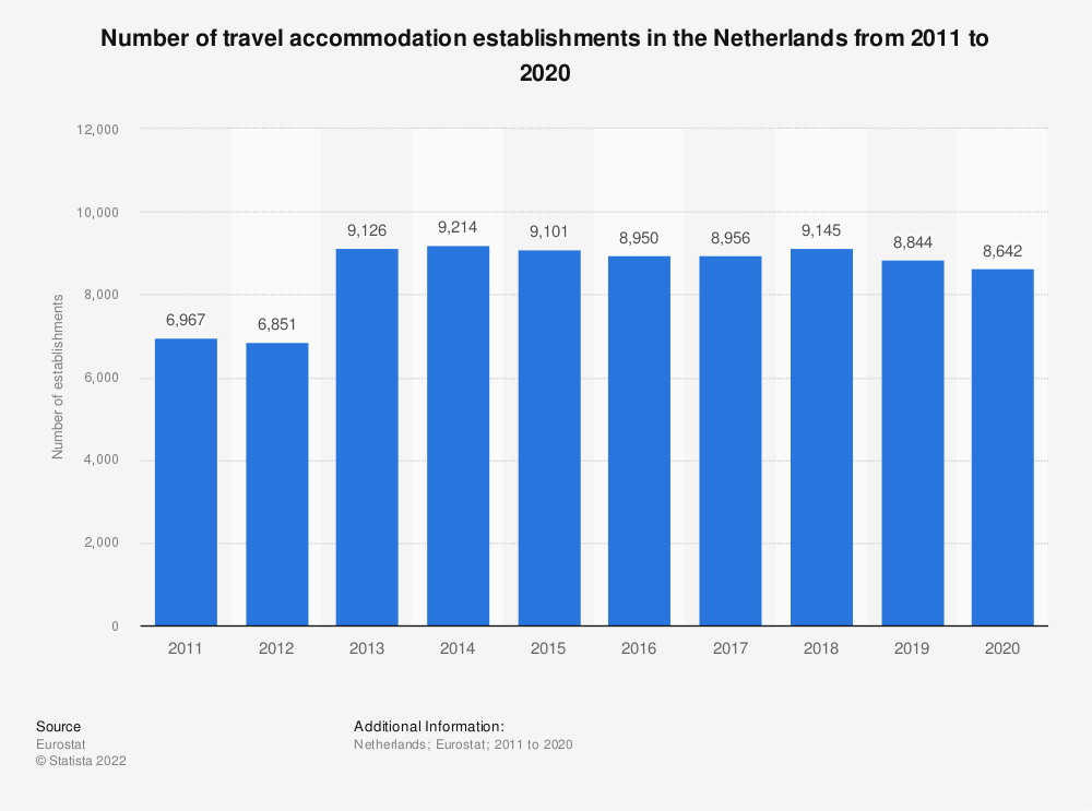 Statistic: Number of travel accommodation establishments in the Netherlands from 2007 to 2016 | Statista