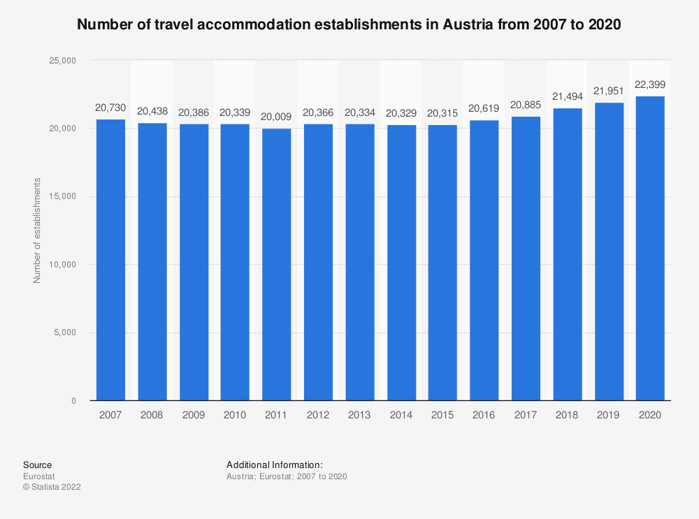 Statistic: Number of travel accommodation establishments in Austria from 2007 to 2019 | Statista