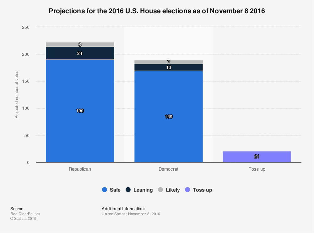 Statistic: Projections for the 2016 U.S. House elections as of November 8 2016 | Statista
