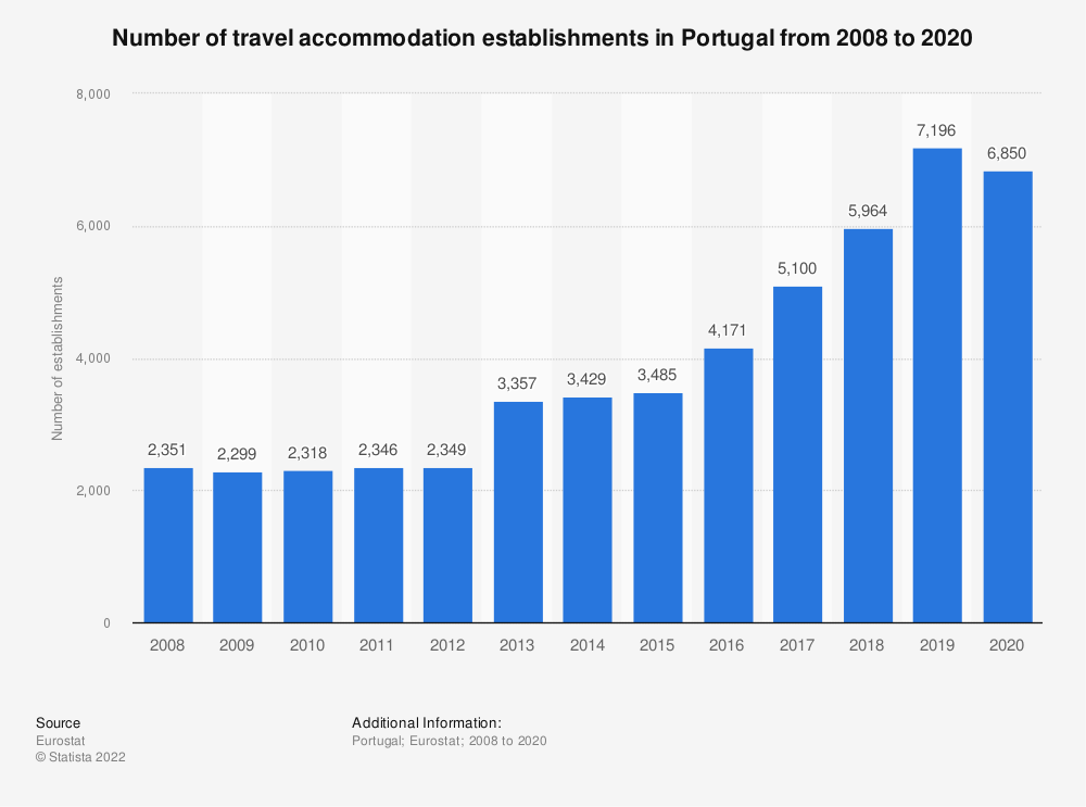Statistic: Number of travel accommodation establishments in Portugal from 2007 to 2017 | Statista