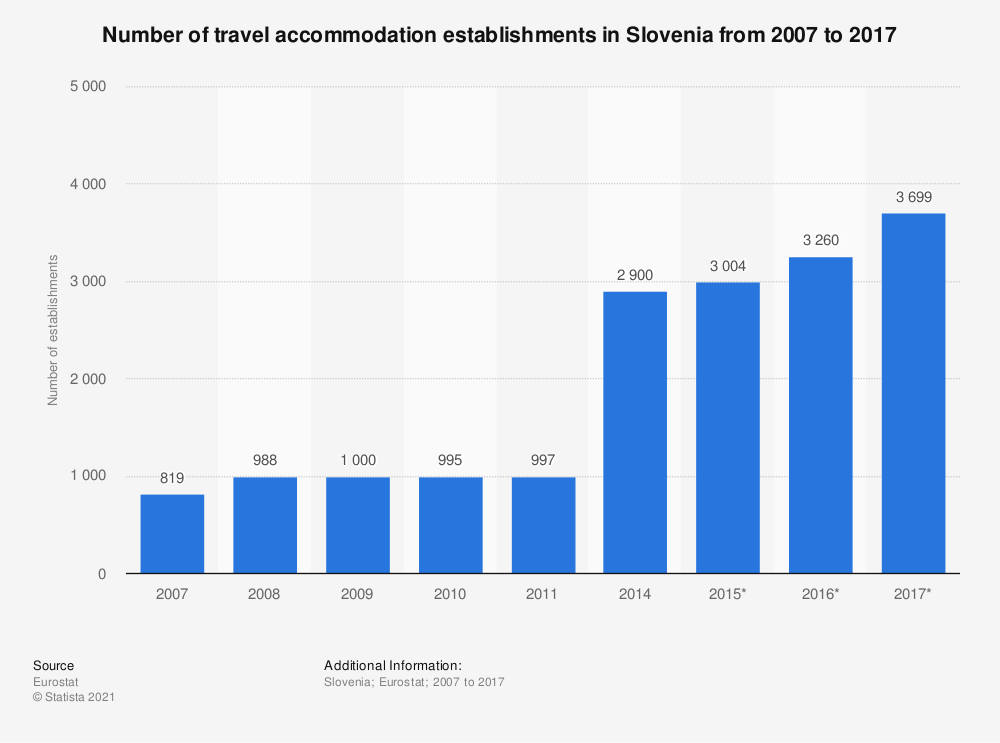 Statistic: Number of travel accommodation establishments in Slovenia from 2007 to 2017 | Statista