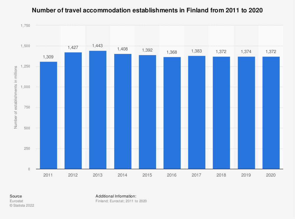 Statistic: Number of travel accommodation establishments in Finland from 2007 to 2016 | Statista