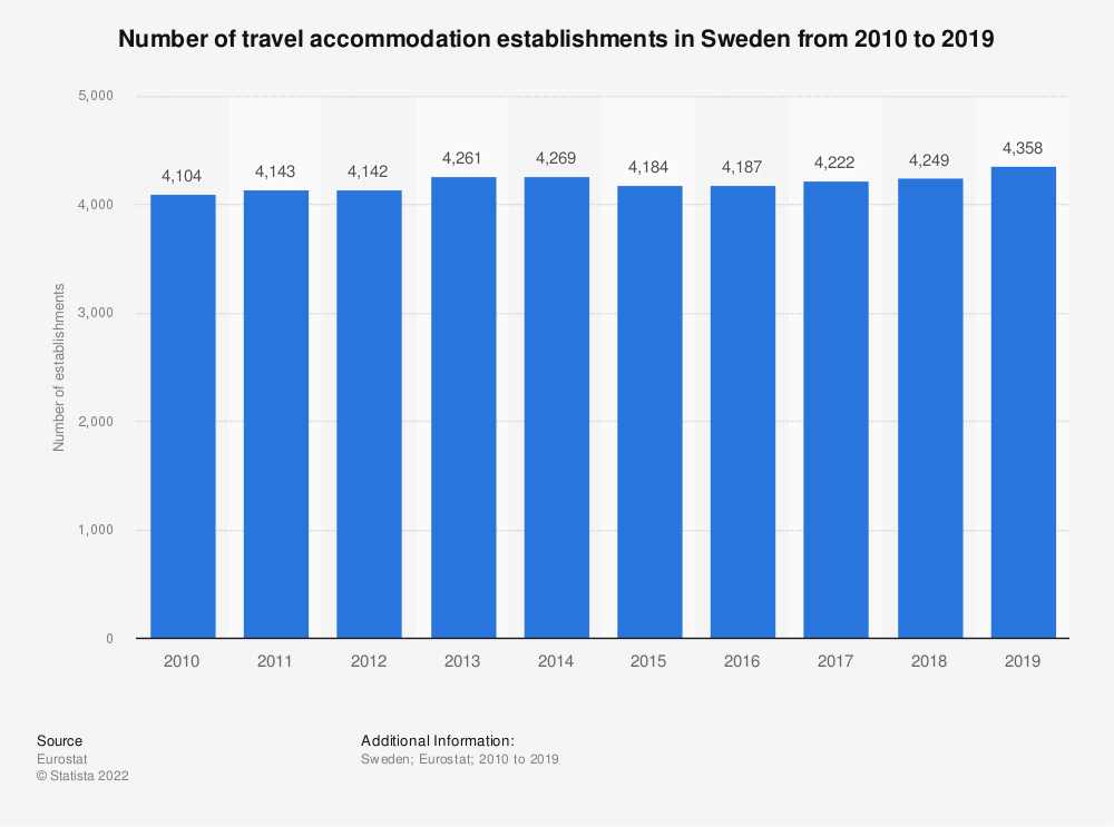 Statistic: Number of travel accommodation establishments in Sweden from 2007 to 2016   Statista