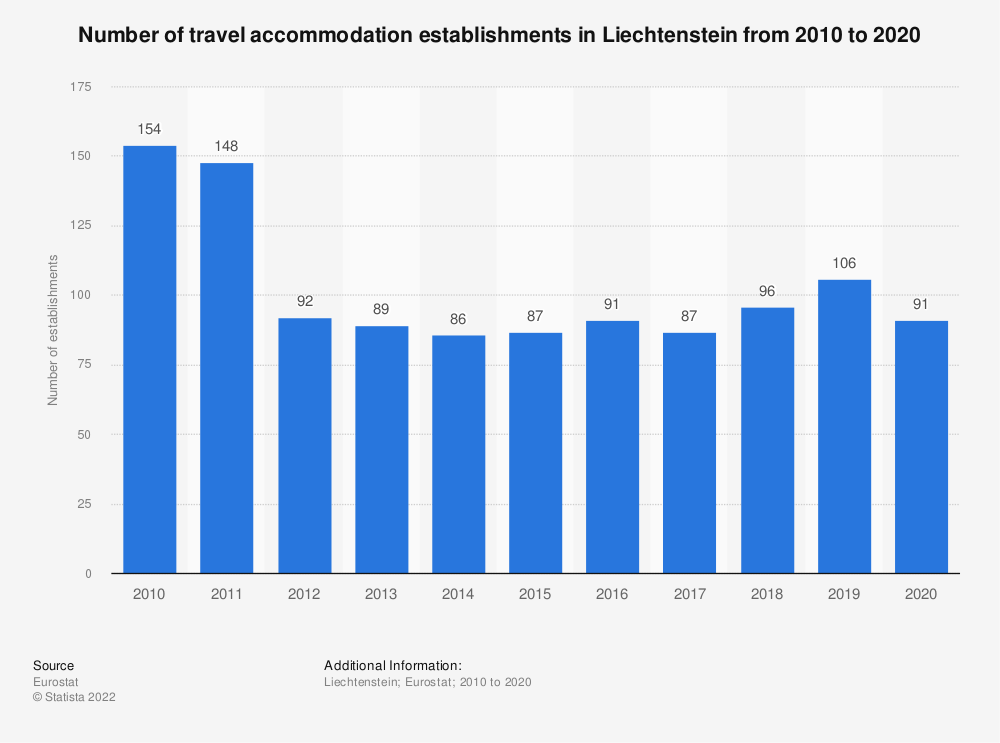 Statistic: Number of travel accommodation establishments in Liechtenstein from 2007 to 2017 | Statista
