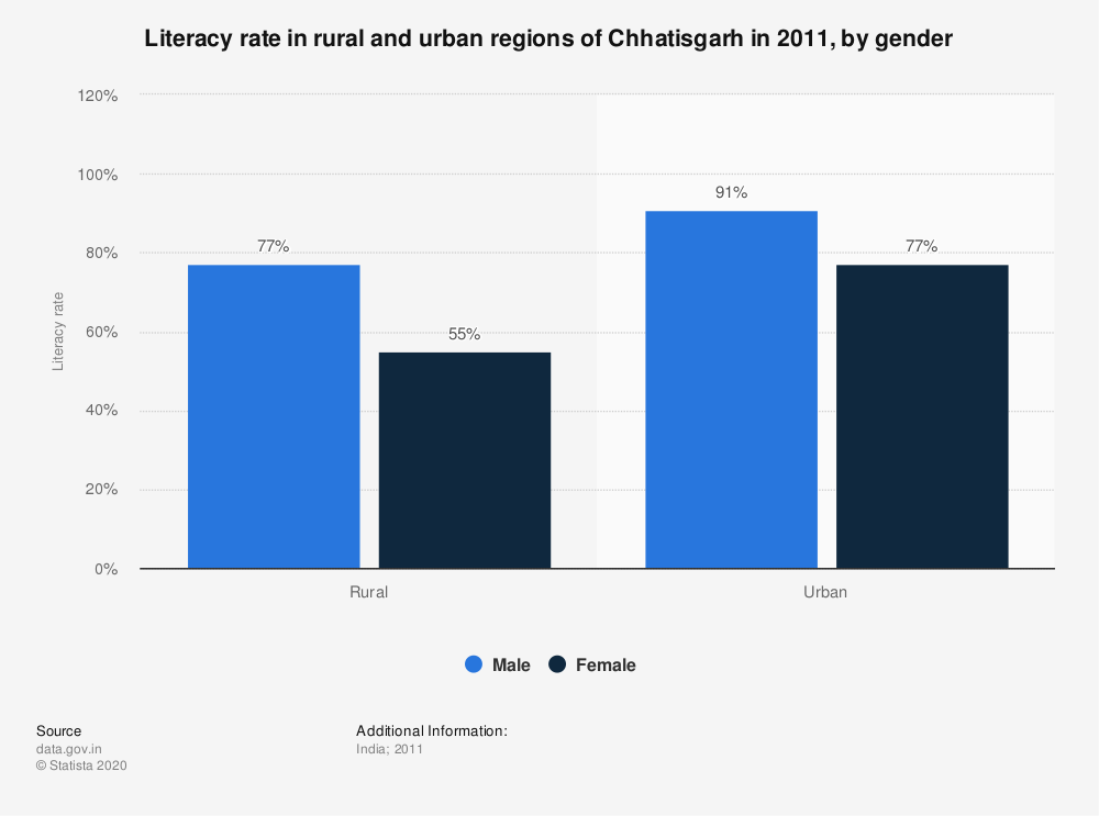 Statistic: Literacy rate in rural and urban regions of Chhatisgarh in 2011, by gender | Statista