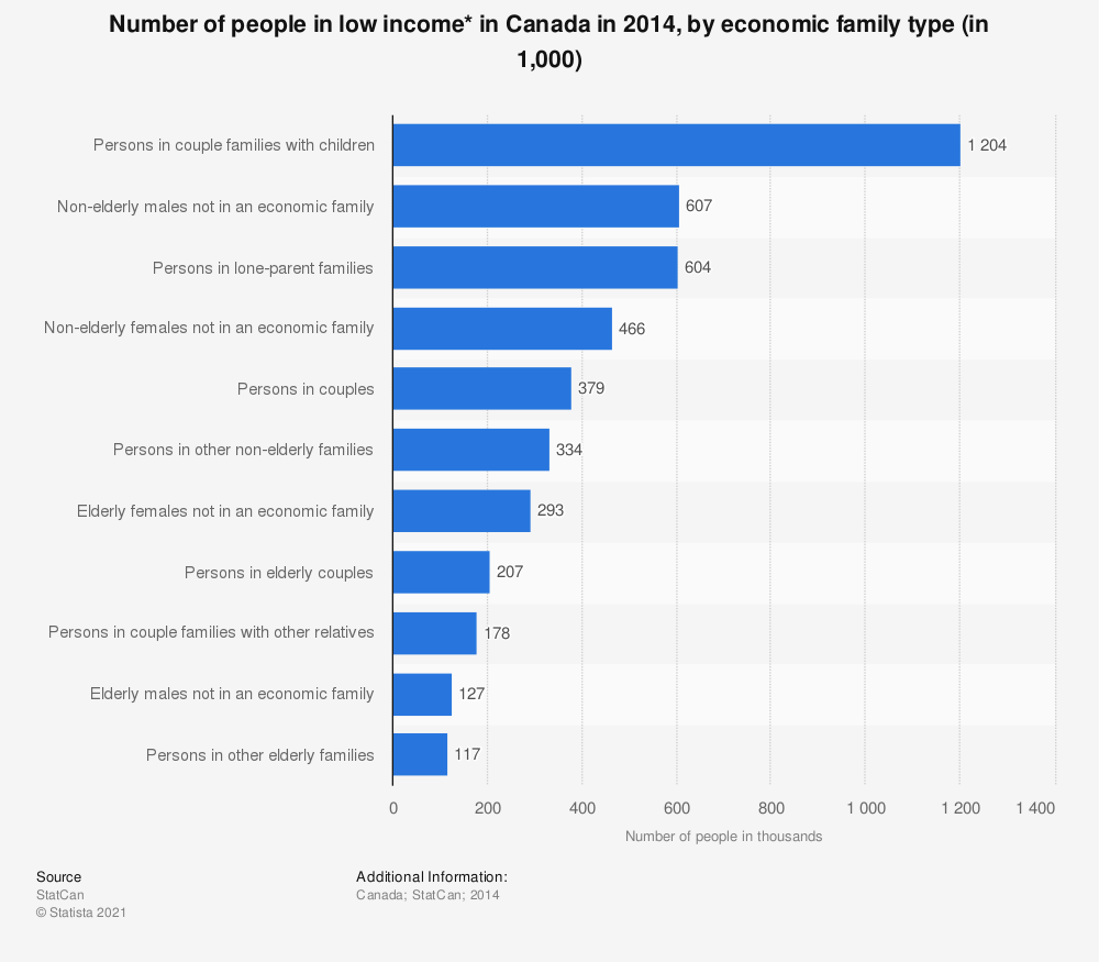Statistic: Number of people in low income* in Canada in 2014, by economic family type (in 1,000) | Statista