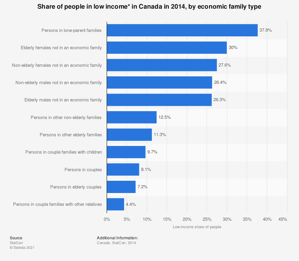 Statistic: Share of people in low income* in Canada in 2014, by economic family type | Statista