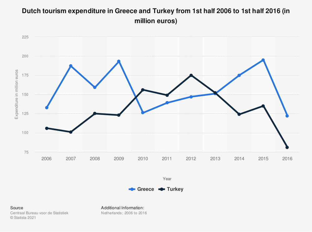 Statistic: Dutch tourism expenditure in Greece and Turkey from 1st half 2006 to 1st half 2016 (in million euros) | Statista
