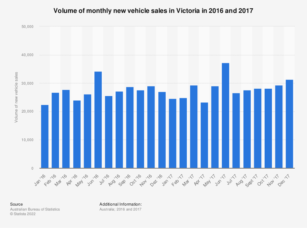 Statistic: Volume of monthly new vehicle sales in Victoria in 2016 and 2017 | Statista