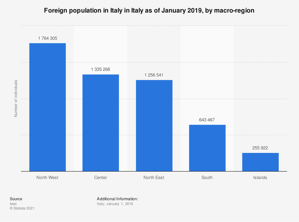Statistic: Foreign population in Italy in Italy as of January 2019, by macro-region | Statista