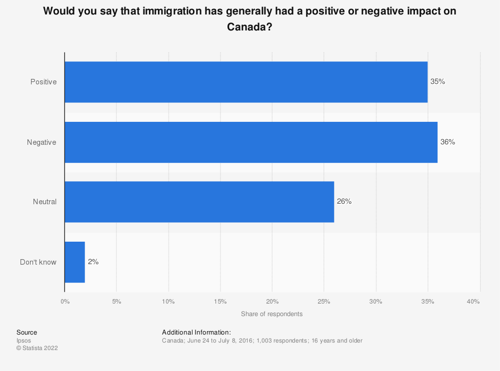 Statistic: Would you say that immigration has generally had a positive or negative impact on Canada? | Statista