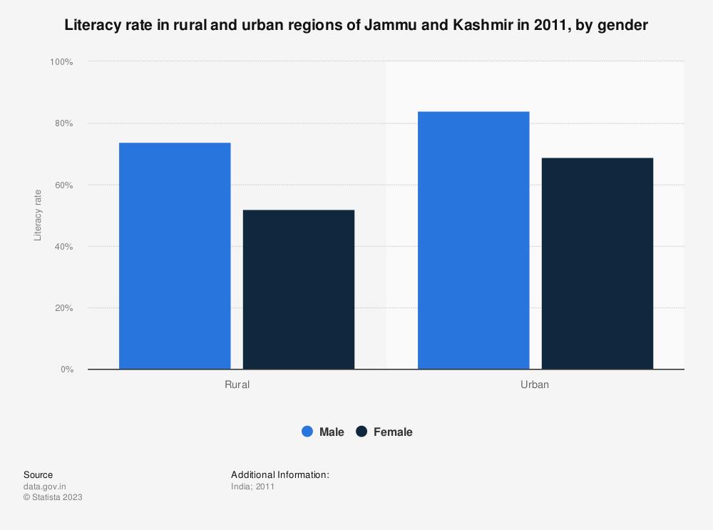 Statistic: Literacy rate in rural and urban regions of Jammu and Kashmir in 2011, by gender | Statista