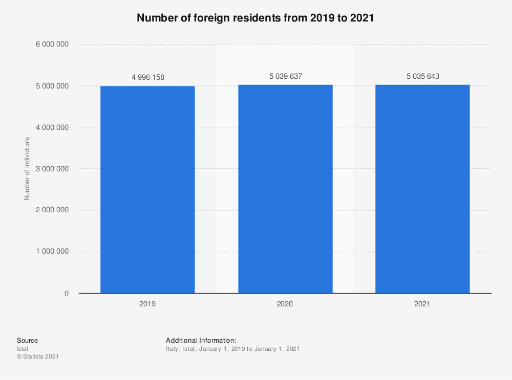 Statistic: Number of foreign residents from January 2011 to January 2019 in Italy | Statista