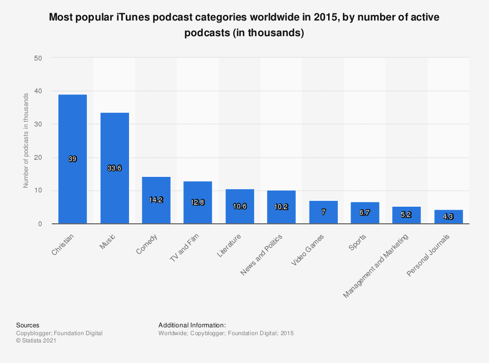 Statistic: Most popular iTunes podcast categories worldwide in 2015, by number of active podcasts (in thousands) | Statista
