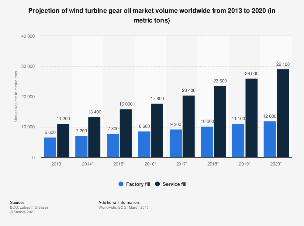 Statistic: Projection of wind turbine gear oil market volume worldwide from 2013 to 2020 (in metric tons) | Statista