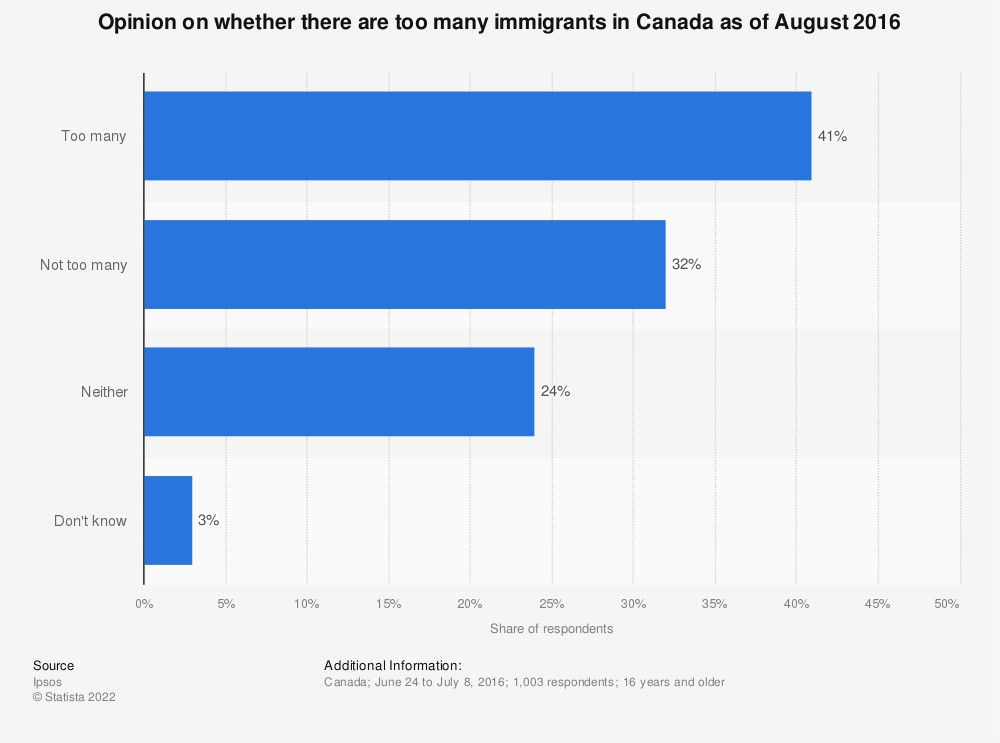 Statistic: Opinion on whether there are too many immigrants in Canada as of August 2016 | Statista