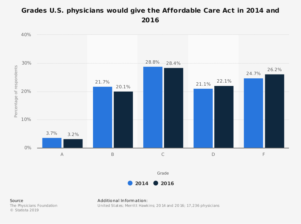 Statistic: Grades U.S. physicians would give the Affordable Care Act in 2014 and 2016 | Statista