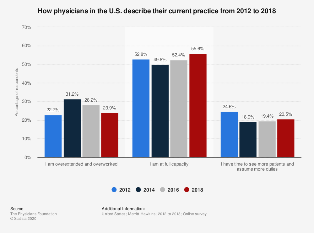Statistic: How physicians in the U.S. describe their current practice from 2012 to 2018 | Statista