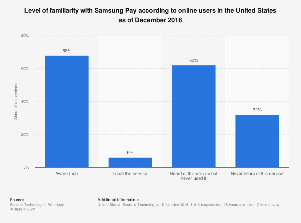 Statistic: Level of familiarity with Samsung Pay according to online users in the United States as of December 2016 | Statista