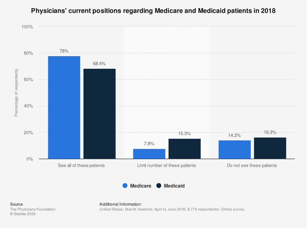 Statistic: Physicians' current positions regarding Medicare and Medicaid patients in 2018 | Statista
