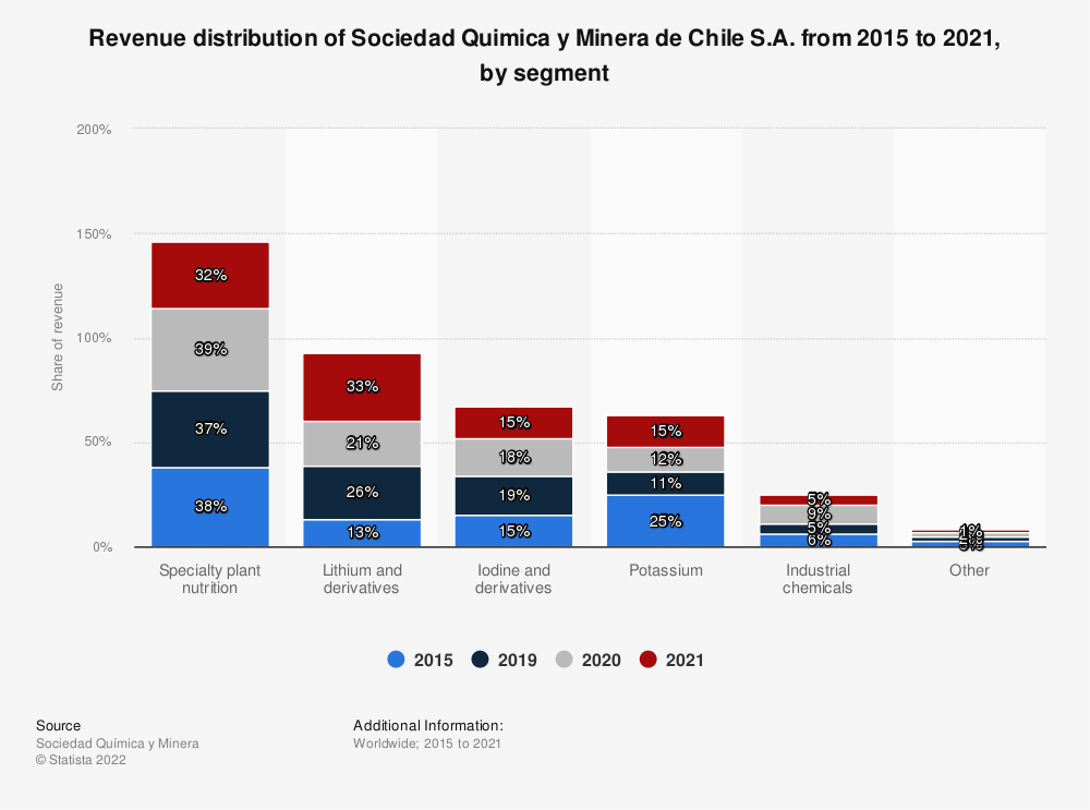 Statistic: Revenue distribution of Sociedad Quimica y Minera de Chile S.A. from 2013 to 2018, by segment | Statista