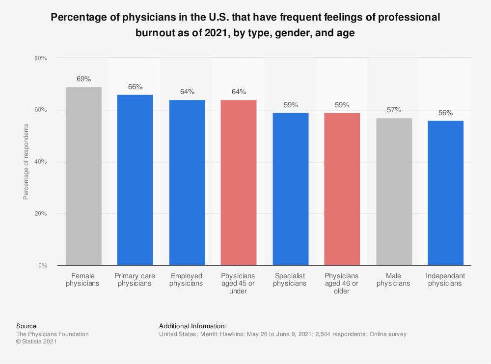 Statistic: Percentage of physicians in the U.S. that have feelings of professional burnout as of 2016 | Statista