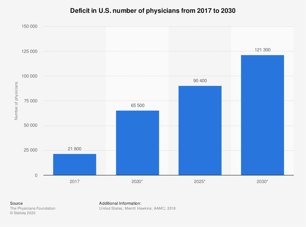 Statistic: Deficit in U.S. number of physicians from 2017 to 2030 | Statista