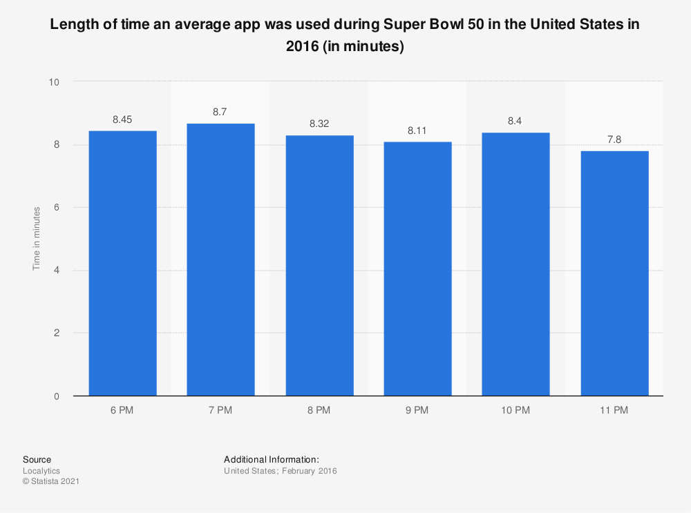 Statistic: Length of time an average app was used during Super Bowl 50 in the United States in 2016 (in minutes) | Statista