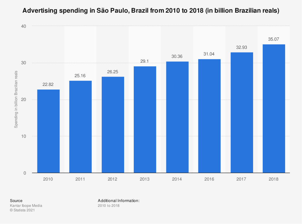 Statistic: Advertising spending in São Paulo, Brazil from 2010 to 2018 (in billion Brazilian reals) | Statista