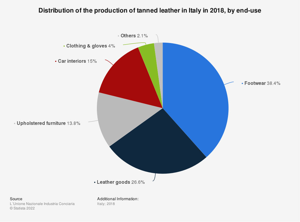 Statistic: Distribution of the production of tanned leather in Italy in 2018, by end-use | Statista