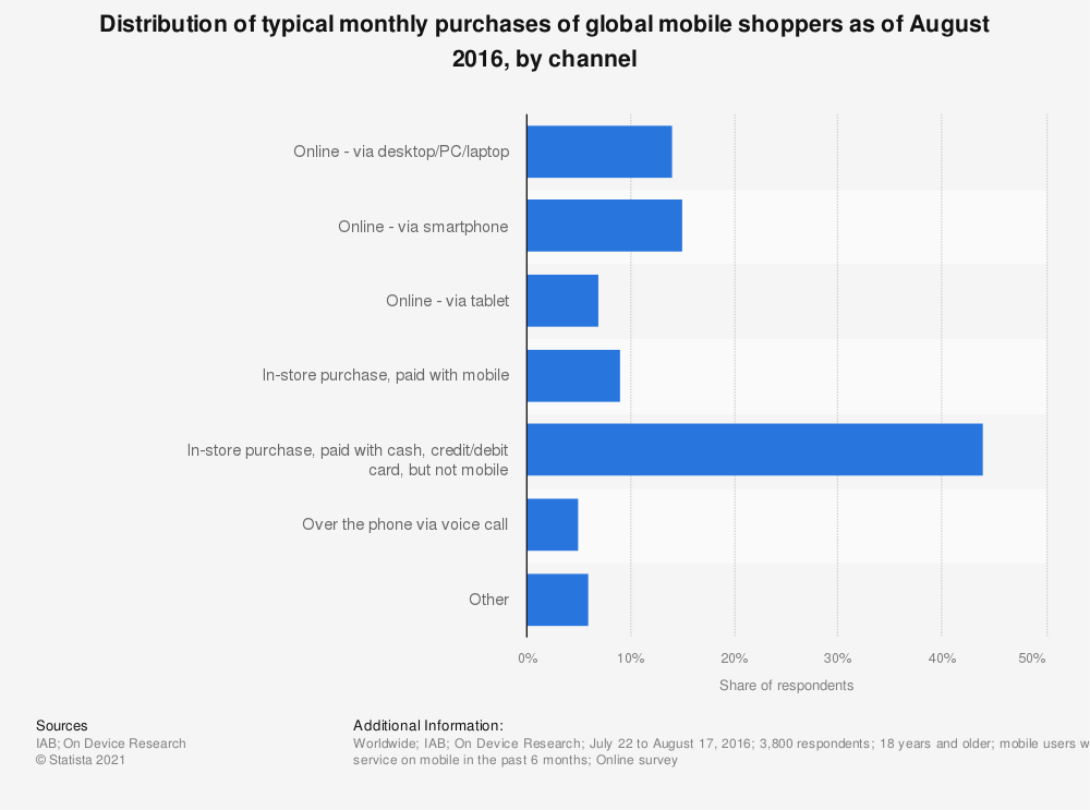 Statistic: Distribution of typical monthly purchases of global mobile shoppers as of August 2016, by channel | Statista