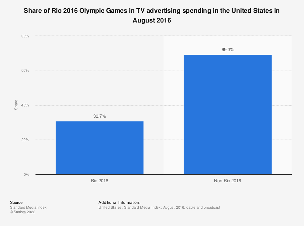 Statistic: Share of Rio 2016 Olympic Games in TV advertising spending in the United States in August 2016 | Statista