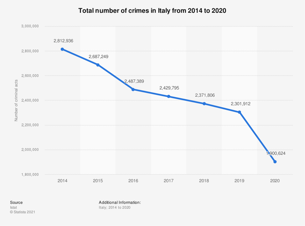 Statistic: Total number of crimes in Italy from 2014 to 2018   Statista