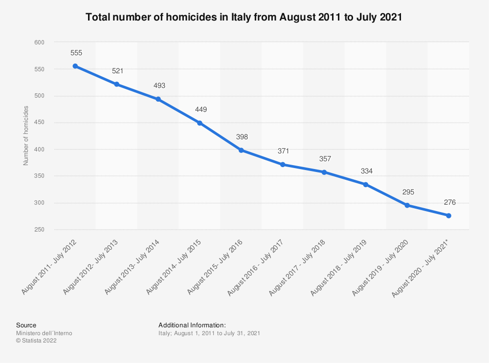Statistic: Total number of homicides in Italy from August 2011 to July 2019* | Statista