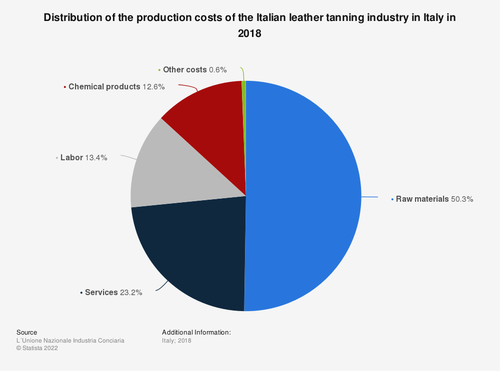 Statistic: Distribution of the production costs of the Italian leather tanning industry in Italy in 2018 | Statista