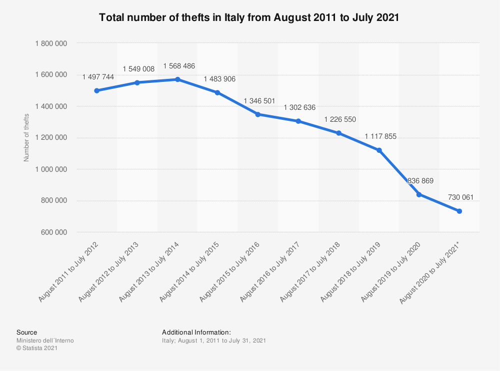 Statistic: Total number of thefts in Italy from August 2011 to July 2021 | Statista
