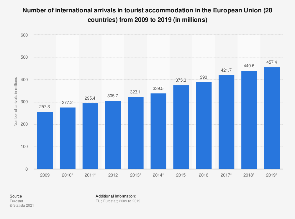 Statistic: Number of international arrivals in tourist accommodation in the European Union (28 countries) from 2009 to 2019 (in millions) | Statista