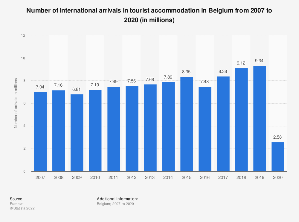Statistic: Number of international arrivals in tourist accommodation in Belgium from 2006 to 2016 (in millions) | Statista