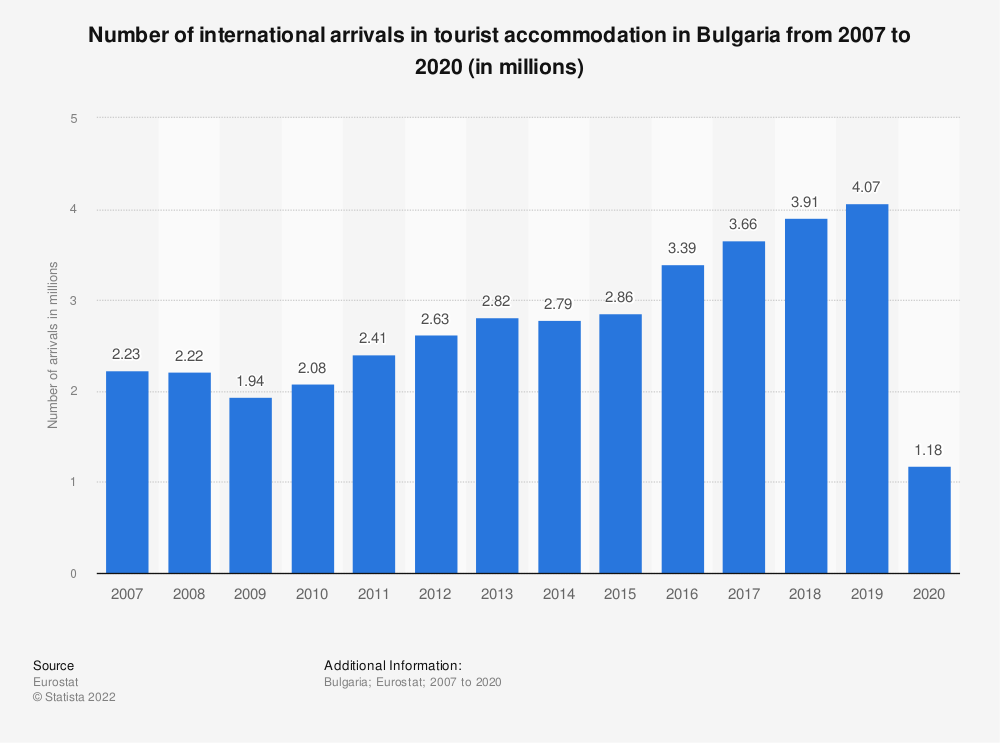 Statistic: Number of international arrivals in tourist accommodation in Bulgaria from 2006 to 2017 (in millions) | Statista