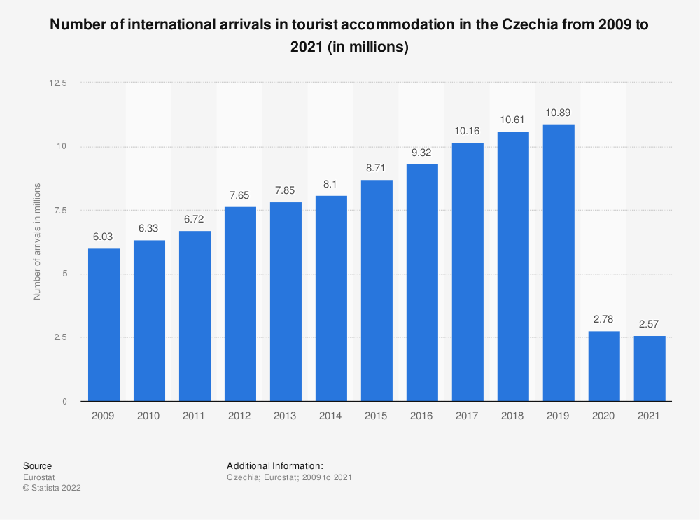 Statistic: Number of international arrivals in tourist accommodation in the Czechia from 2006 to 2018 (in millions) | Statista