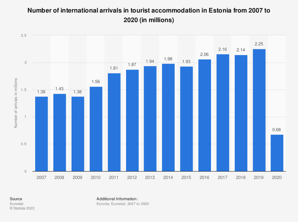 Statistic: Number of international arrivals in tourist accommodation in Estonia from 2006 to 2017 (in millions) | Statista