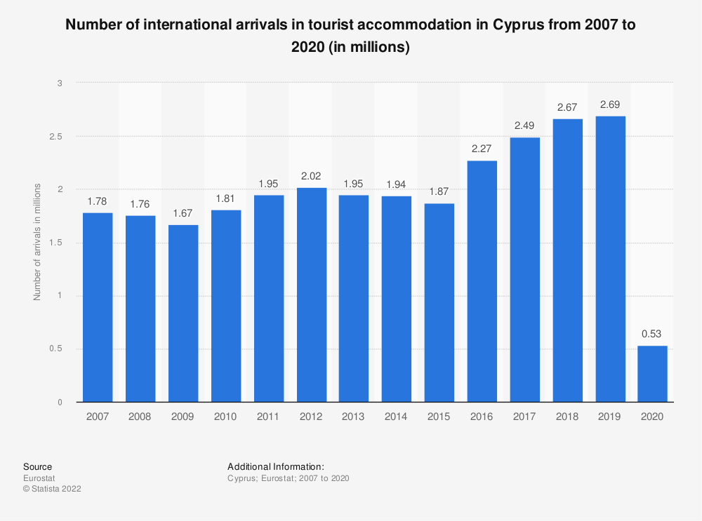 Statistic: Number of international arrivals in tourist accommodation in Cyprus from 2006 to 2018 (in millions) | Statista