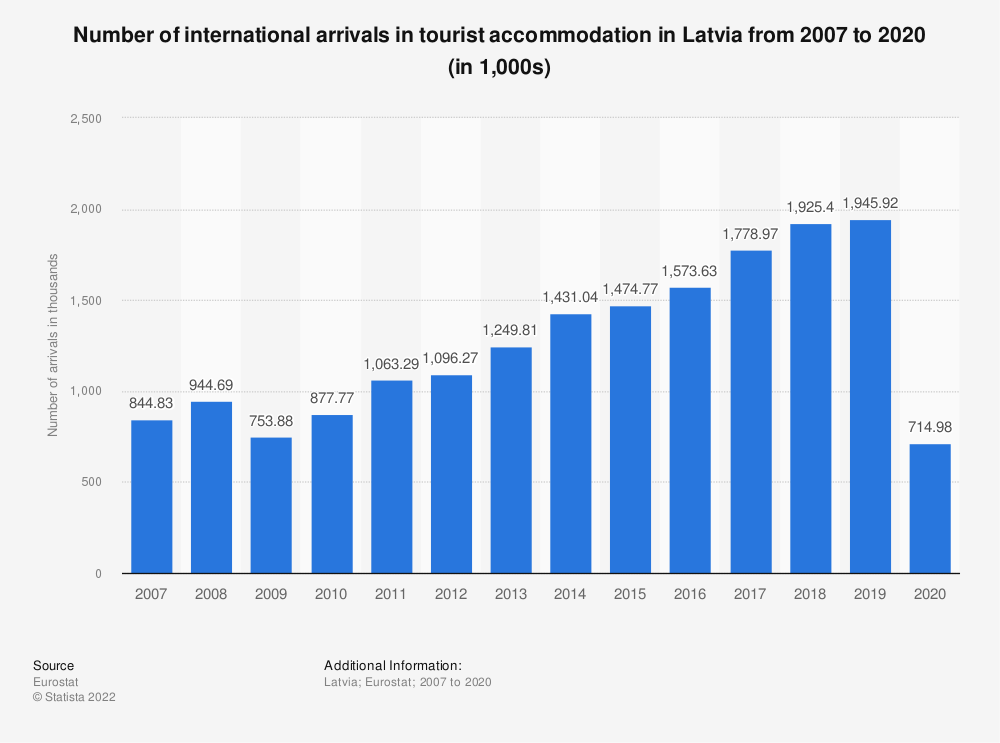 Statistic: Number of international arrivals in tourist accommodation in Latvia from 2006 to 2017 (in 1,000s)   Statista