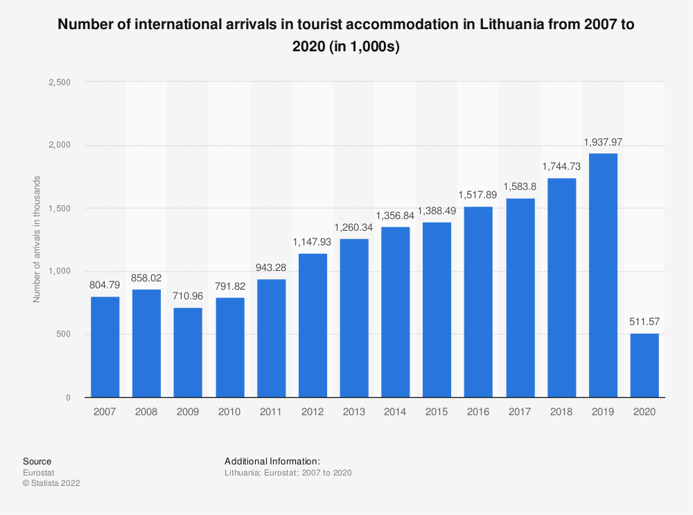 Statistic: Number of international arrivals in tourist accommodation in Lithuania from 2006 to 2018 (in 1,000s) | Statista