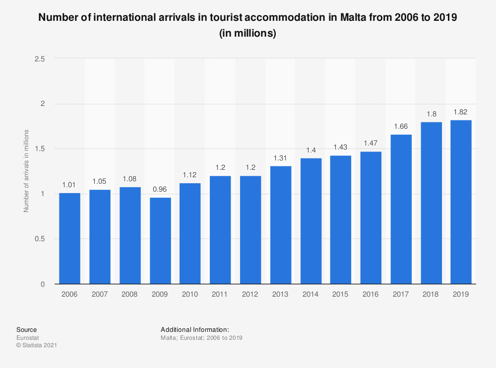 Statistic: Number of international arrivals in tourist accommodation in Malta from 2006 to 2018 (in millions) | Statista